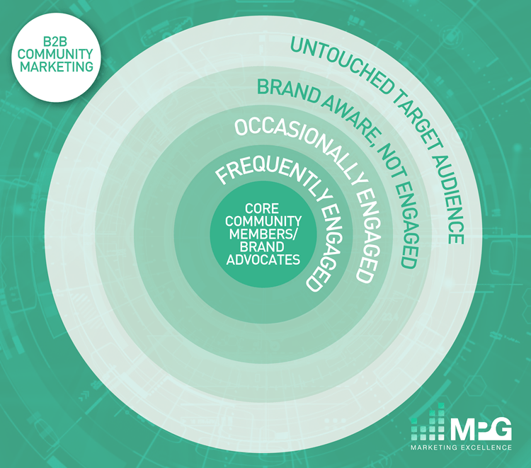 MPG's B2B Community Marketing Model
