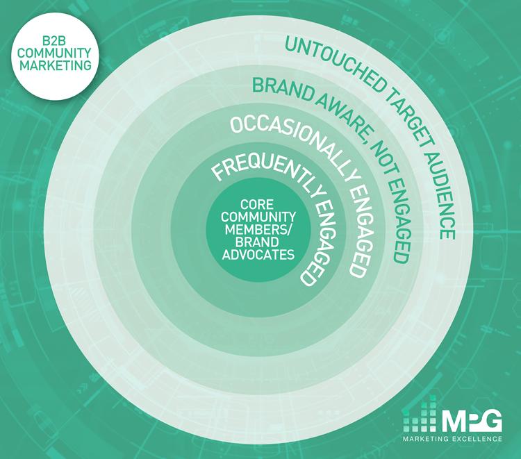 MPG's B2B Community Marketing Model