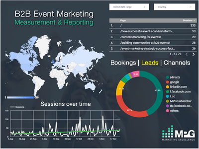 B2B Event Marketing Measurement & Reporting (Conferences & Exhibitions)