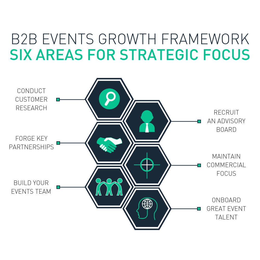 Six areas for strategic focus to grow events