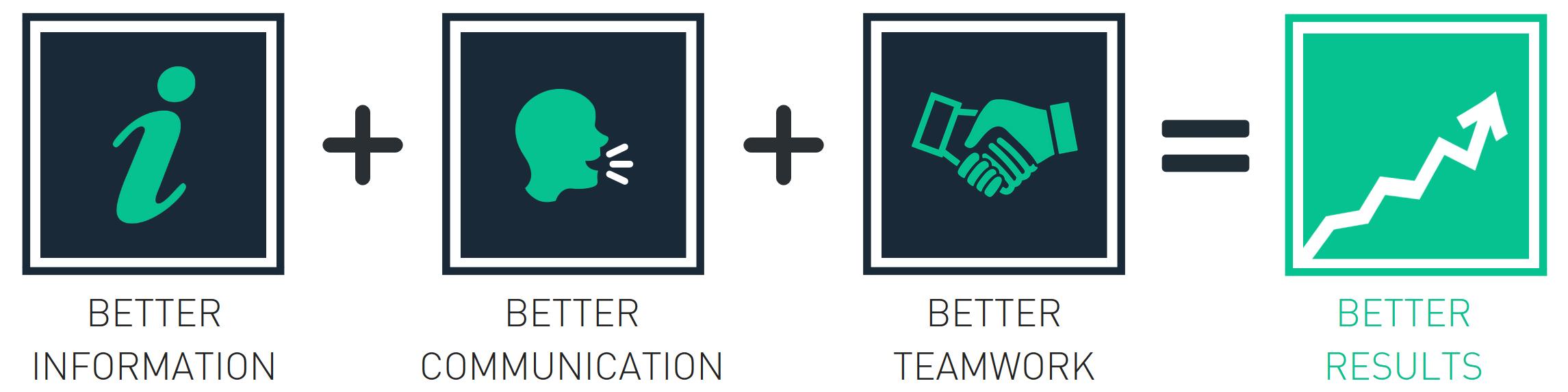 Better Information, Better Communication and Better Teamwork means better results